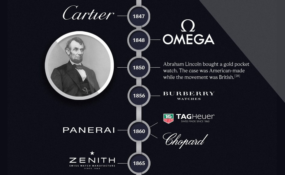 The Watch Gallery infographic