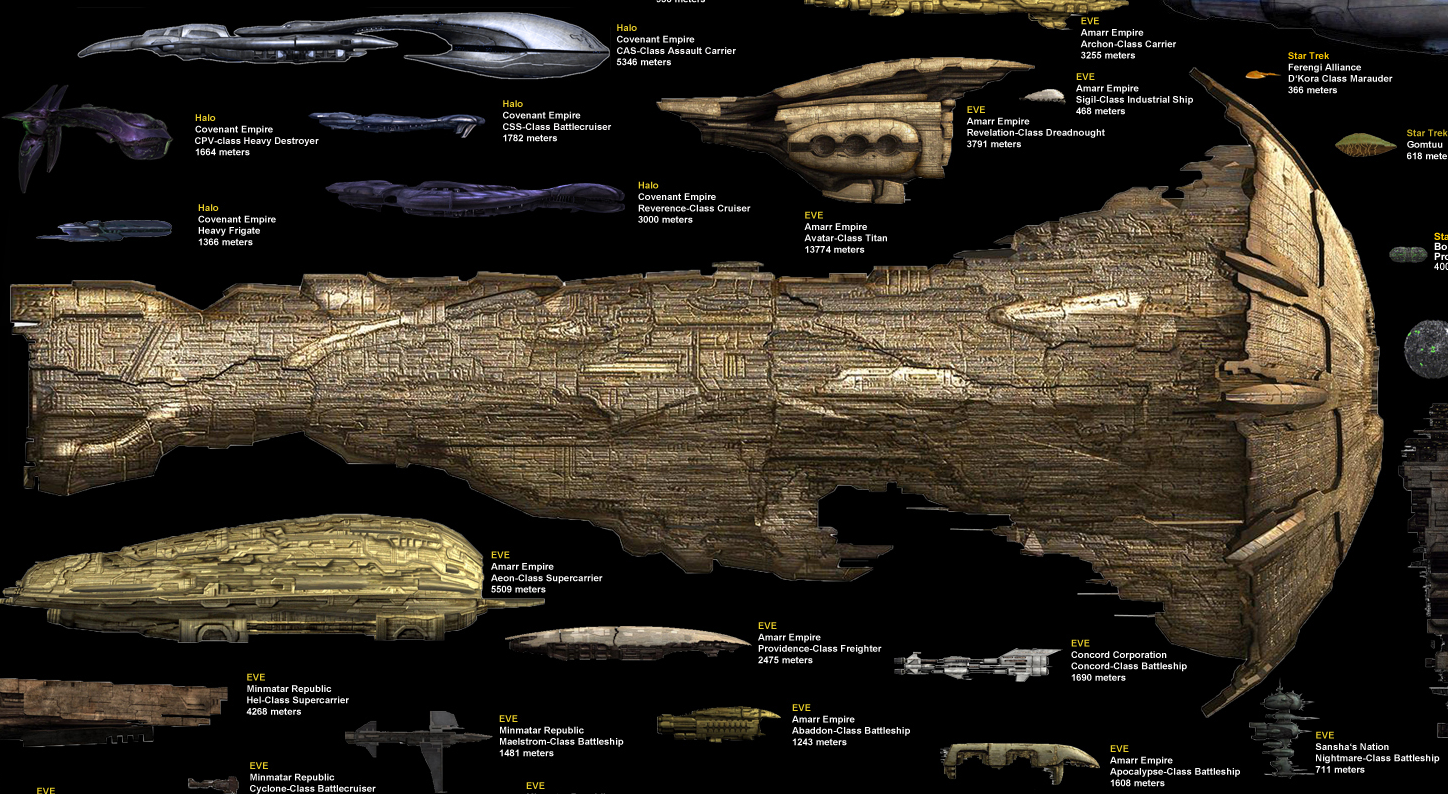 Science Fiction Spaceship Size Chart