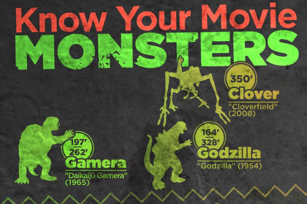 know your movie monsters